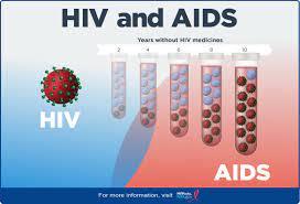 एचआईवी एड्स के लक्षण क्या हैं? HIV or AIDS Ke Lakshan in Hindi