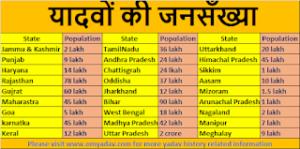 Yadav Gotra List – यादव का गोत्र क्या है?