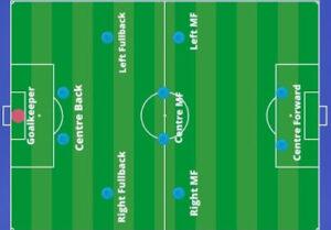 फुटबॉल में कितने खिलाड़ी होते हैं – (football has players)